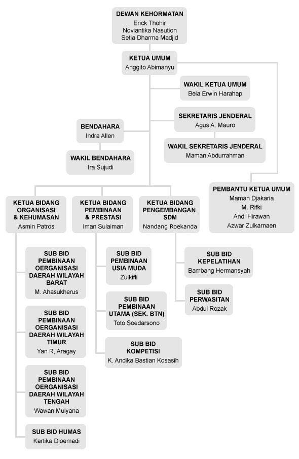 struktur organisasi pb perbasi 2010 \u2013 2014 \u2013 persatuan bola basket Bagan Struktur Di Industri struktur_organisasi